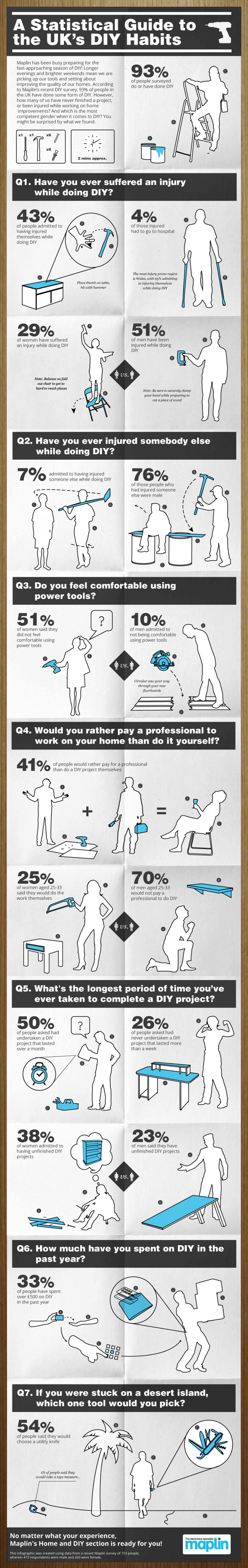 A Statistical Guide to the UK's DIY Habits Infographic