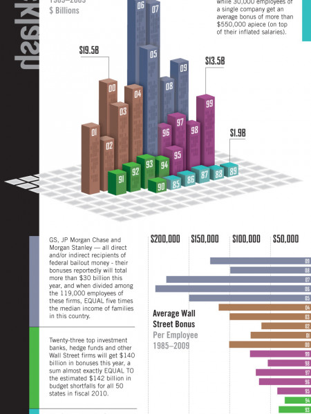 A Statistical Look at Wall Street Bonuses Infographic