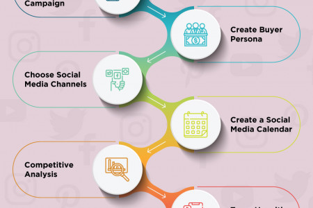 A stepwise Guide to Plan a New Product Launch on Social Media Infographic