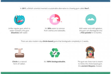 A Sticky Problem: Is Chewing Gum Harmful to the Environment?  Infographic