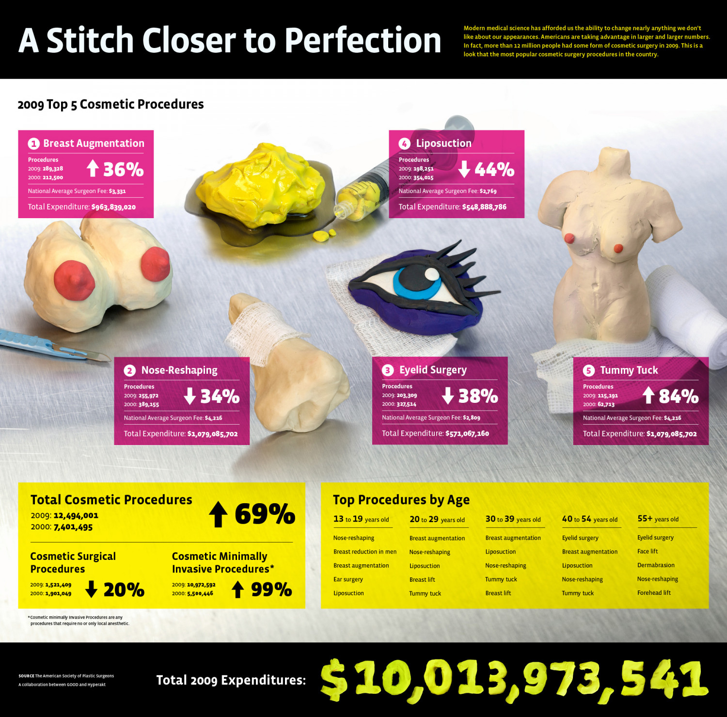 A Stitch Closer to Perfection Infographic