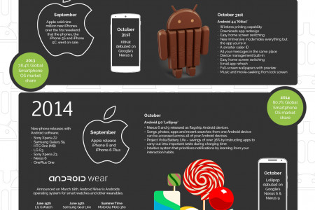 A Sweet History of Android - Cupcake to Marshmallow Infographic
