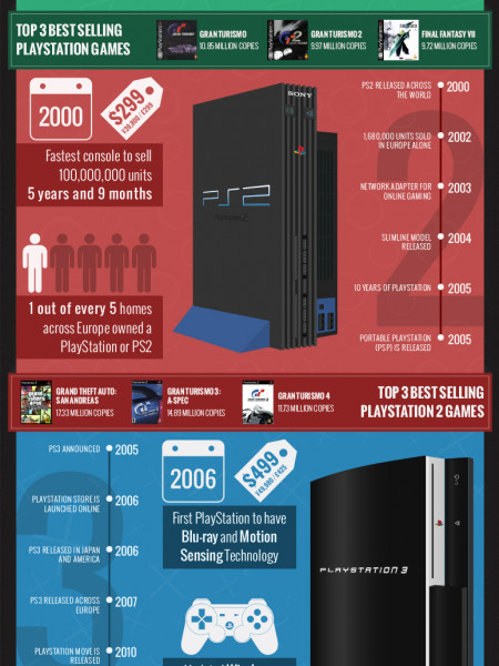 A Technology Timeline of the PlayStation Infographic