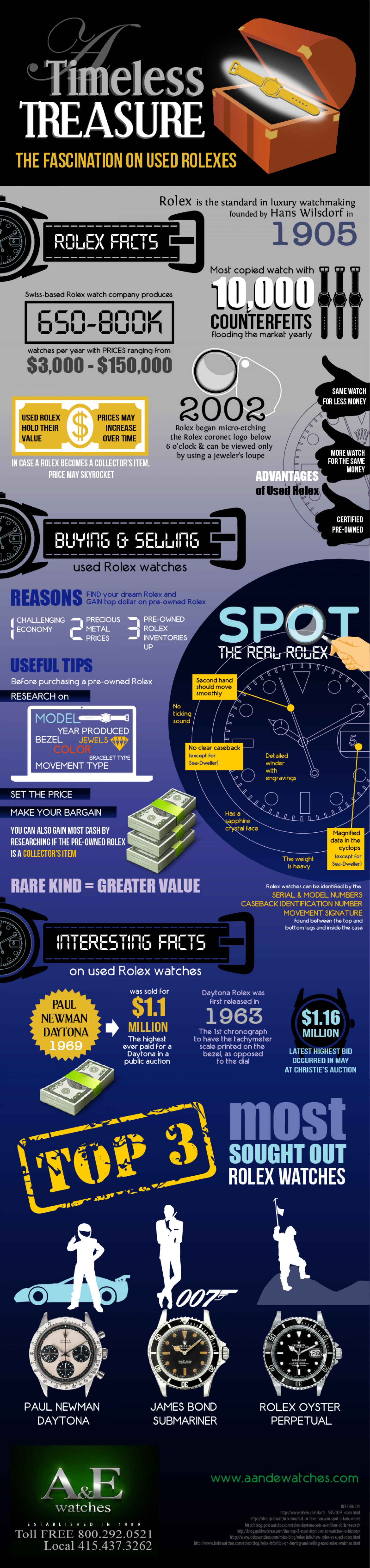 A Timeless Treasure: The Fascination on Used Rolexes Infographic
