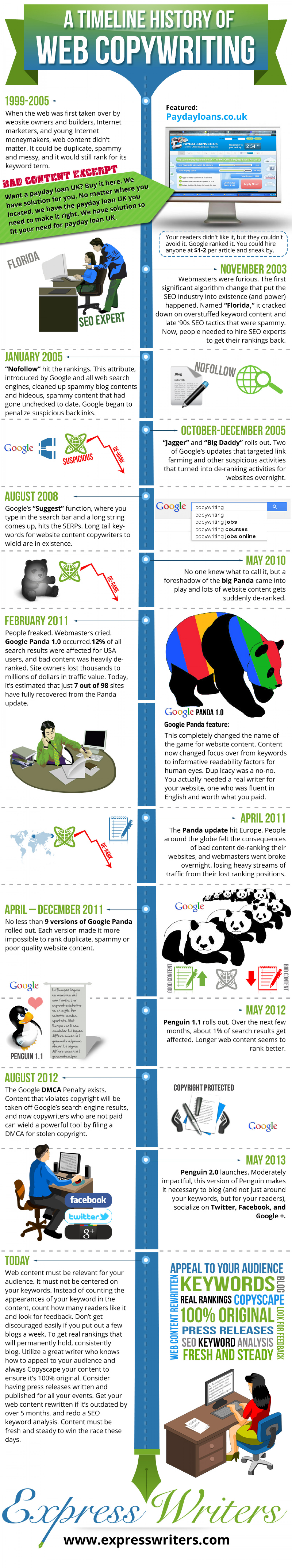 A Timeline History of SEO and Web Copywriting Infographic