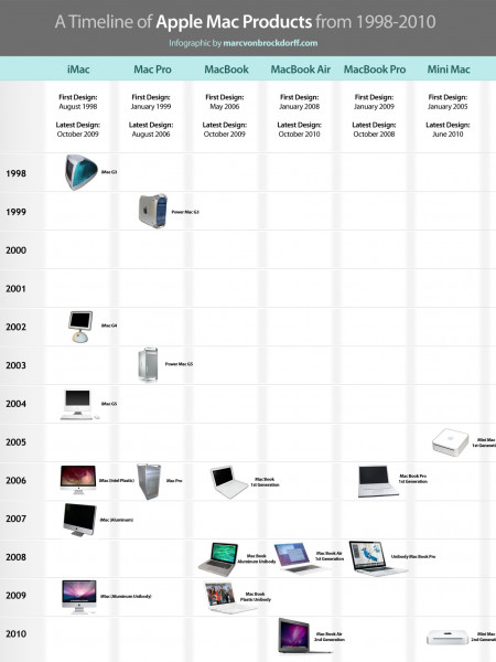 A Timeline of Apple Mac Products from 1998-2010 (Infographic) Infographic