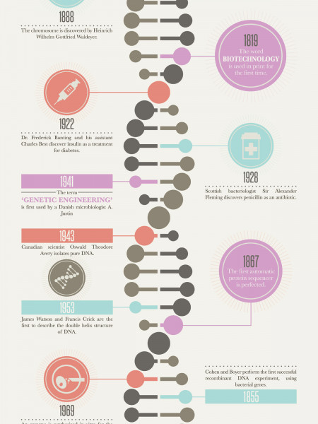 A Timeline of Biotech (Including Future Predictions) Infographic