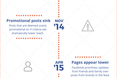A Timeline of Facebook News Feed Updates Infographic