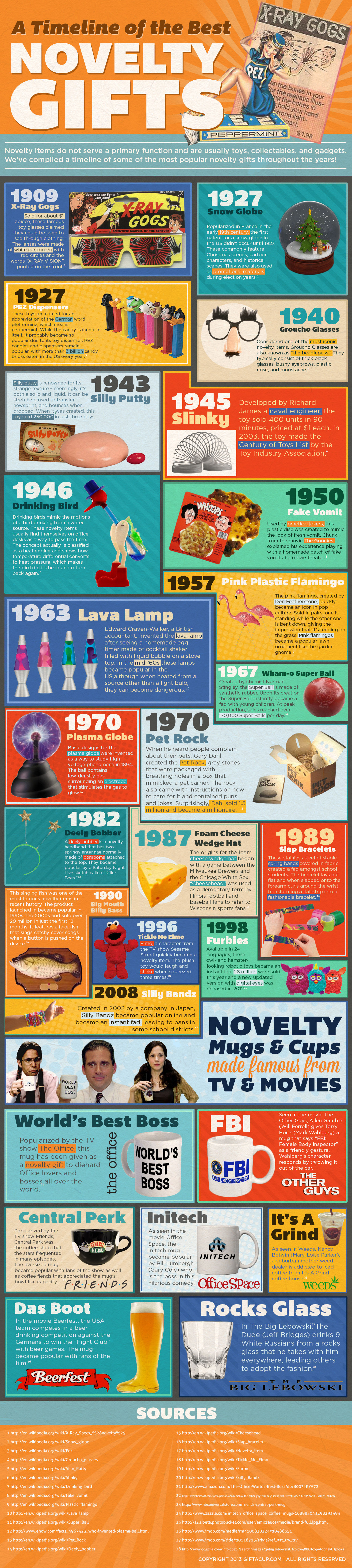 A Timeline of the Best Novelty Gifts  Infographic