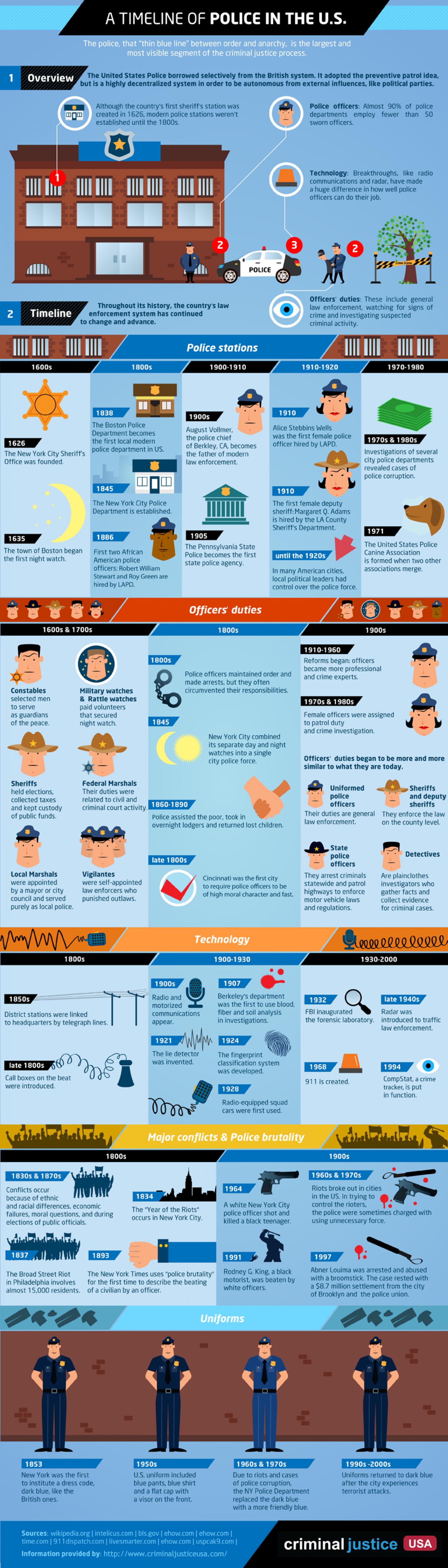 A Timeline of the Police in the U.S  Infographic