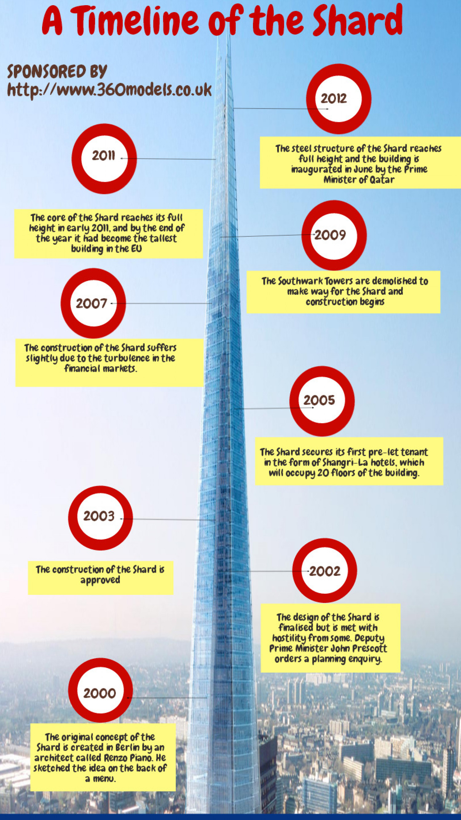 A Timeline of the Shard  Infographic