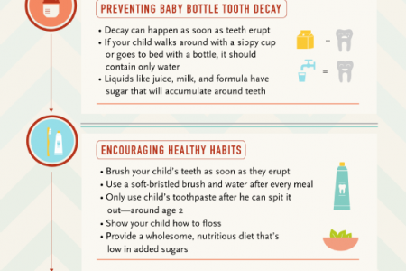 A Timeline of Your Child's Dental Health Infographic
