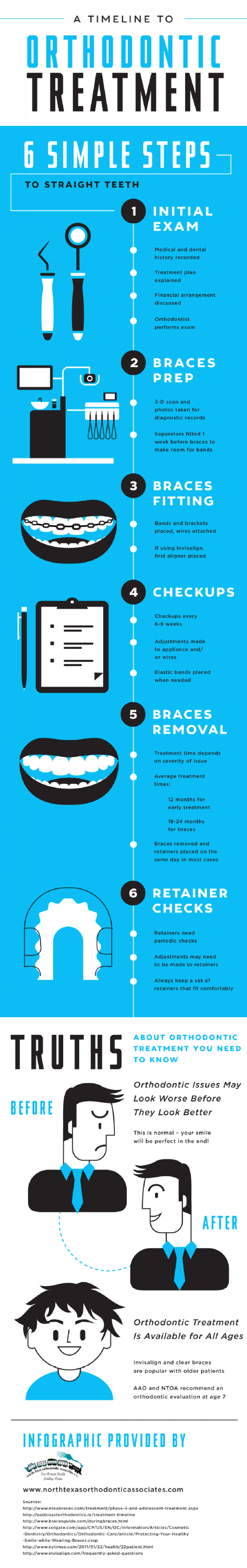 A Timeline to Orthodontic Treatment  Infographic