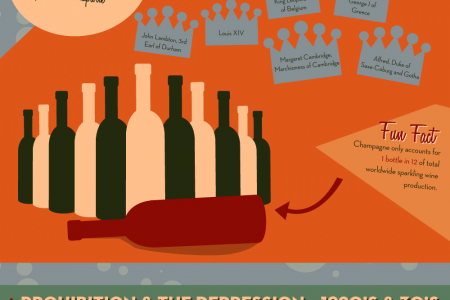A Toast to Champagne Infographic