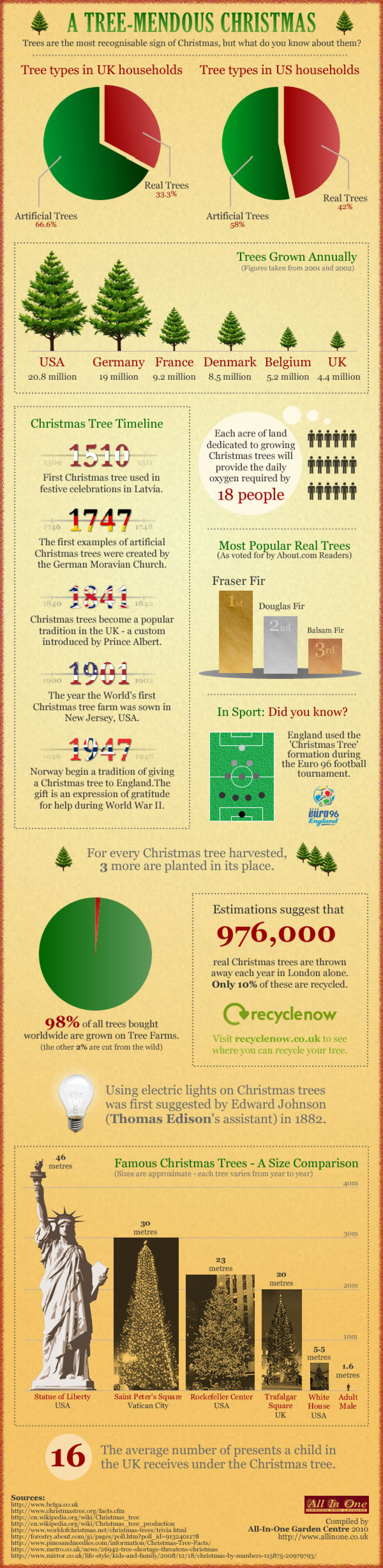 A Tree-mendous Christmas  Infographic