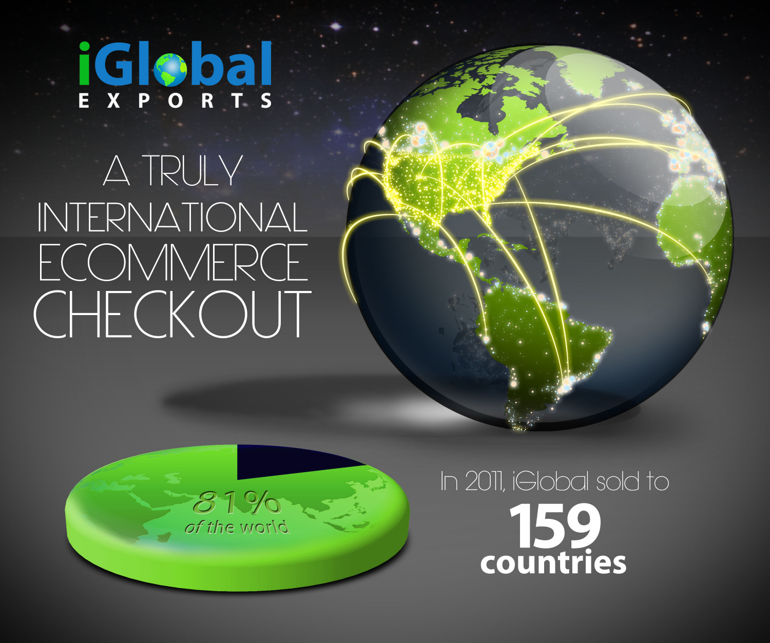 A Truly International ECommerce Checkout Infographic