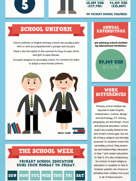 A Typical School Week Around The World Infographic
