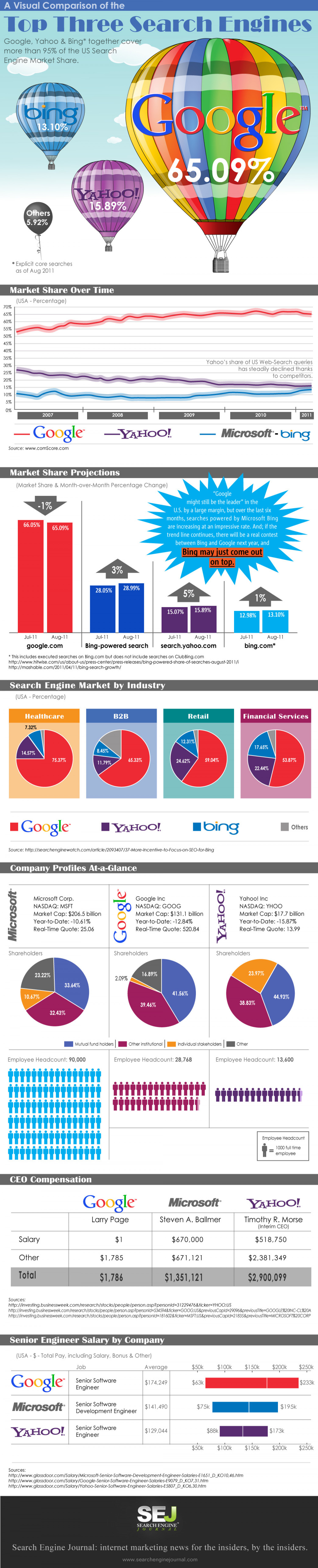 A Visual Comparison of the Top Three Search Engines Infographic