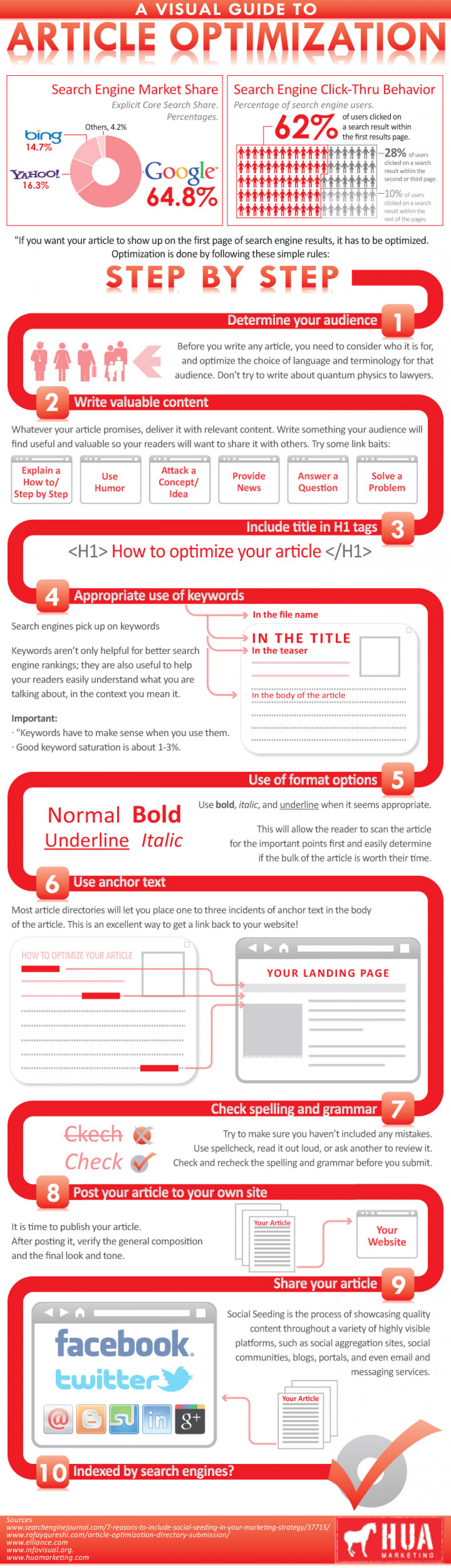 A Visual Guide to Article Optimization Infographic