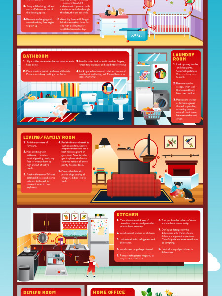 The Complete Visual Guide to Babyproofing your Home Infographic