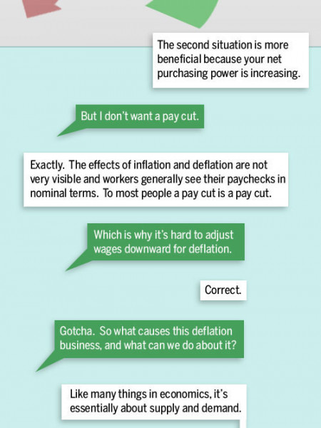 A Visual Guide to Deflation Infographic