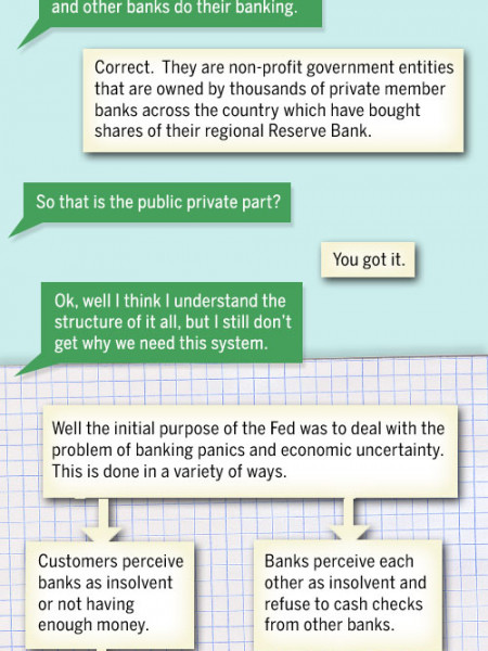A Visual Guide to the Federal Reserve Infographic