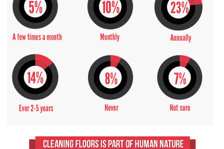 A Visual Guide to the Importance of Floor Cleaning Infographic