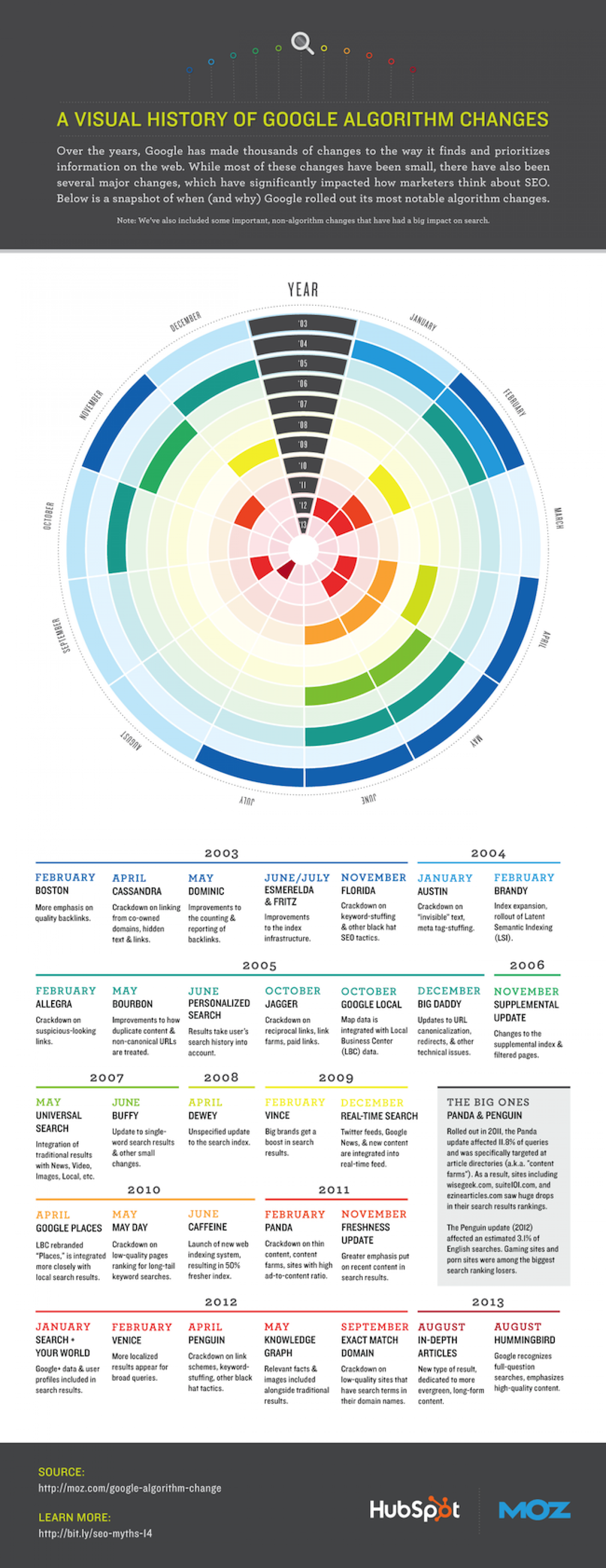A Visual History of Google Algorithm Changes Infographic