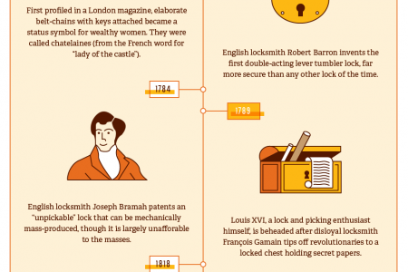 A Visual History of Lock and Key Infographic