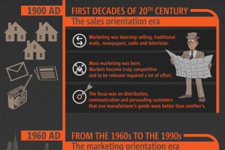 A Visual History of Marketing Infographic