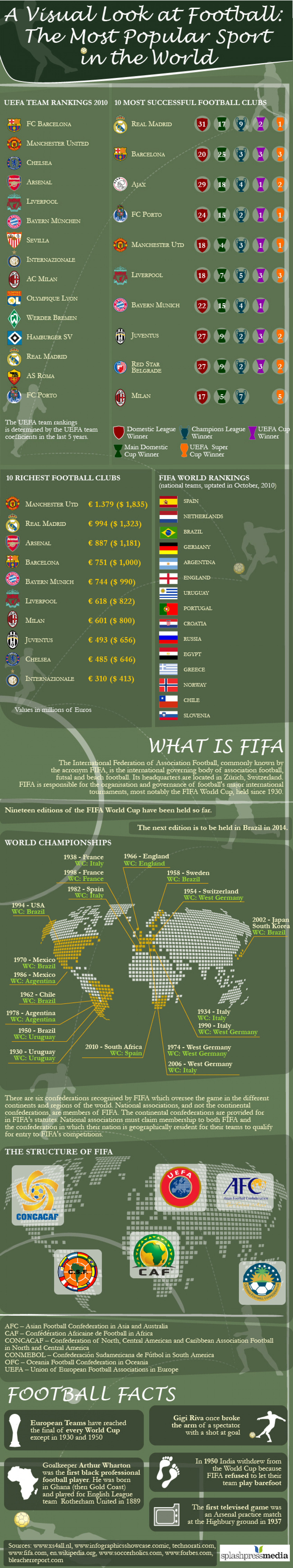 A Visual Look at Football the Most Popular Sport in the World Infographic