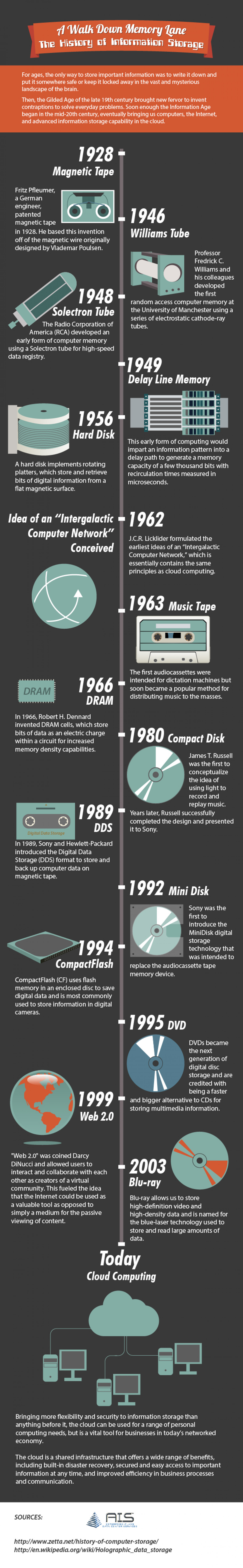 A Walk Down Memory Lane: The History of Information Storage Infographic