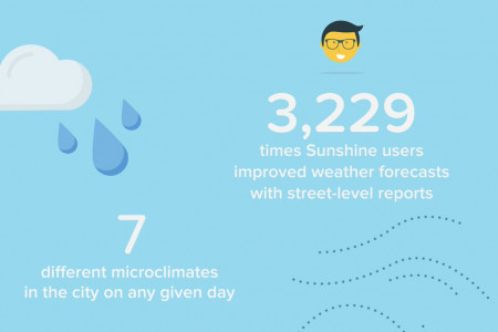 A Week of San Francisco's Microclimates Infographic