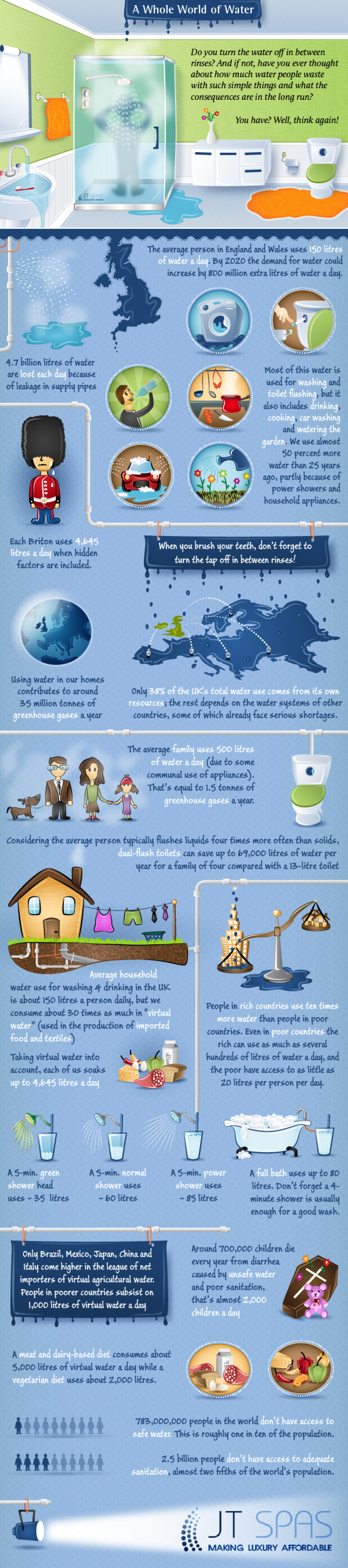 A Whole World of Water Infographic
