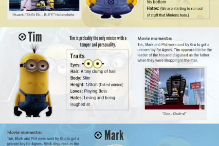 A Who's Who of the minions Infographic