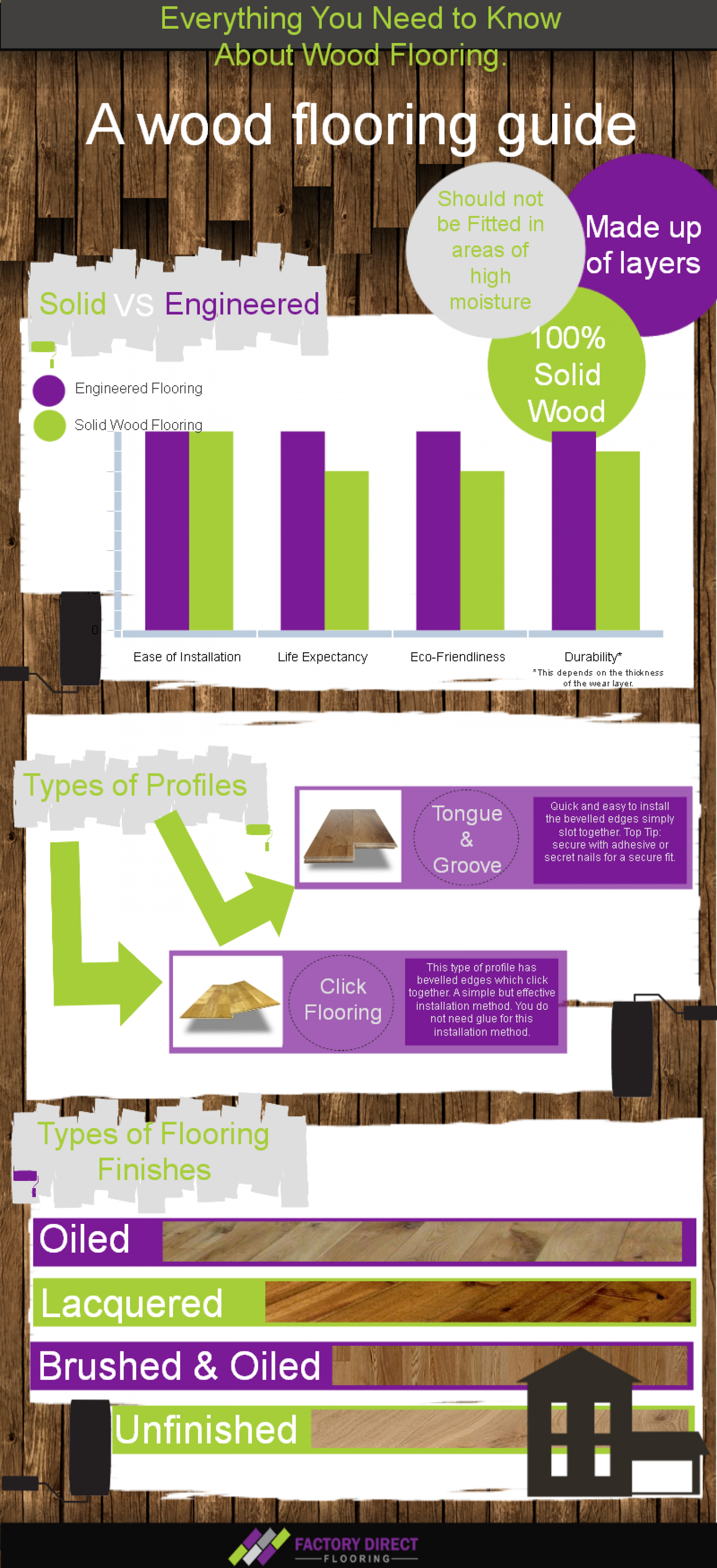A Wood Flooring Guide Infographic