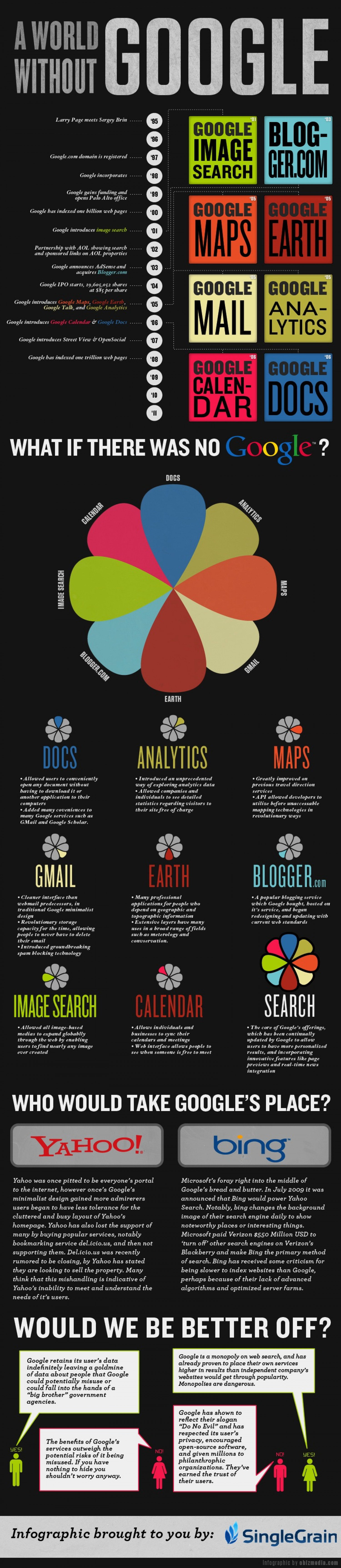 A World Without Google Infographic
