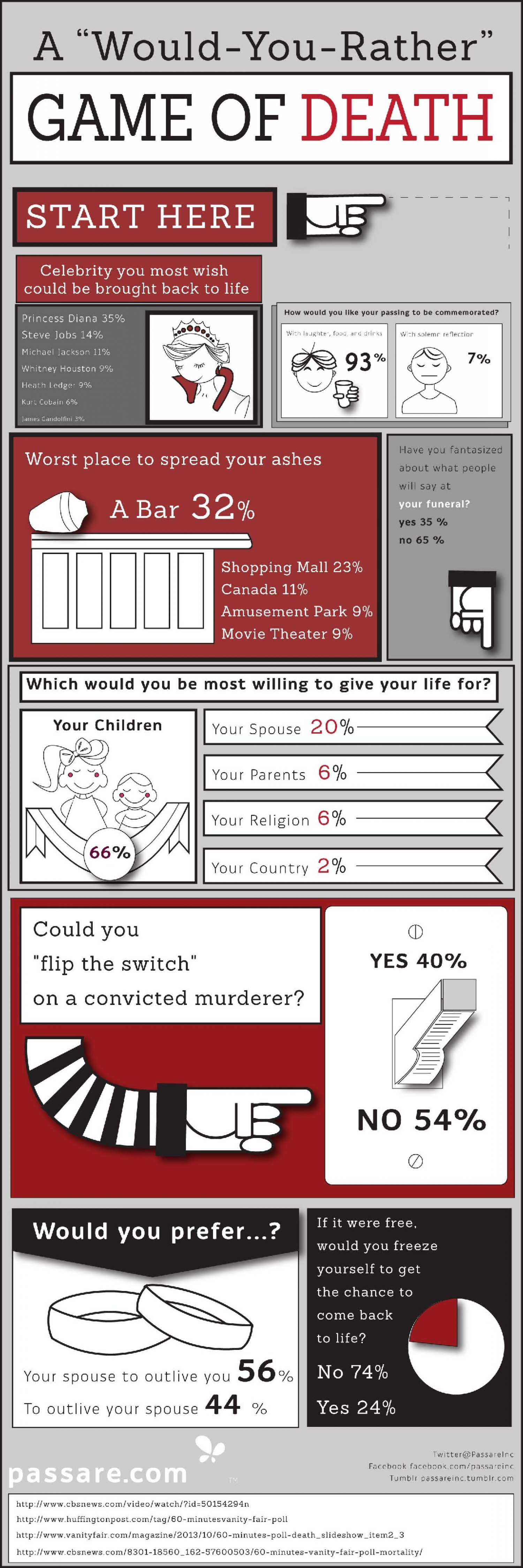 "A ""Would-You-Rather"" Game of Death Infographic"