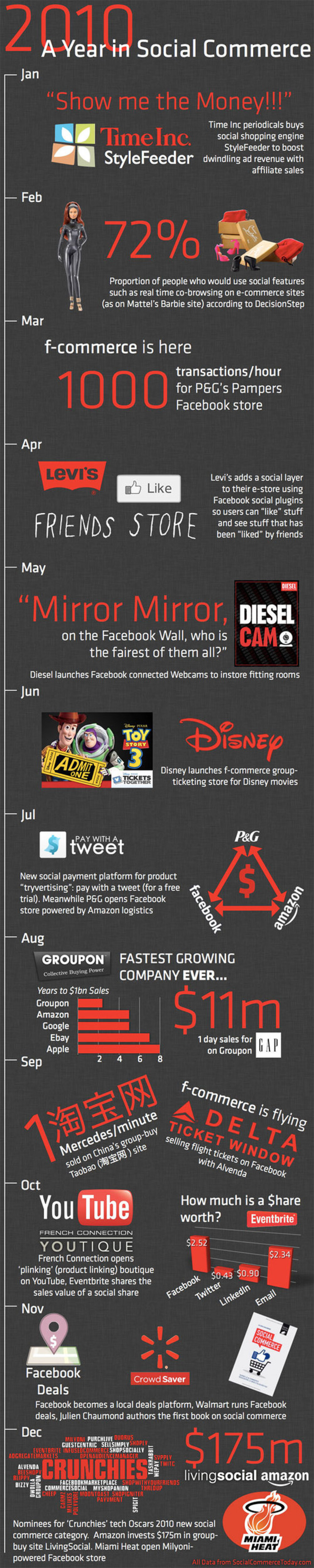 A Year in Social Commerce  Infographic