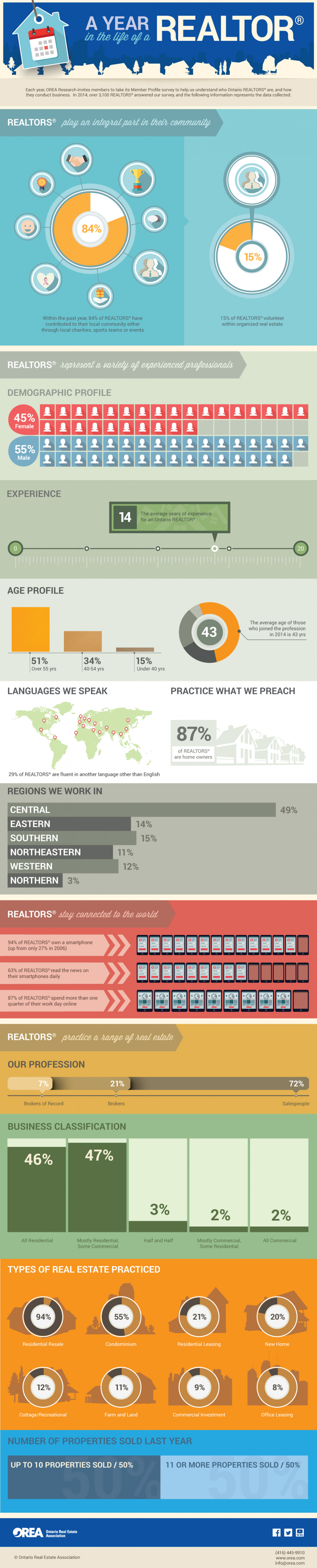 A YEAR IN THE LIFE OF A REALTOR Infographic