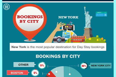 A YEAR OF DAY ROOM BOOKINGS WITH HOTELS BY DAY Infographic