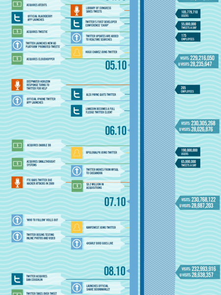 A Year of Twitter Infographic
