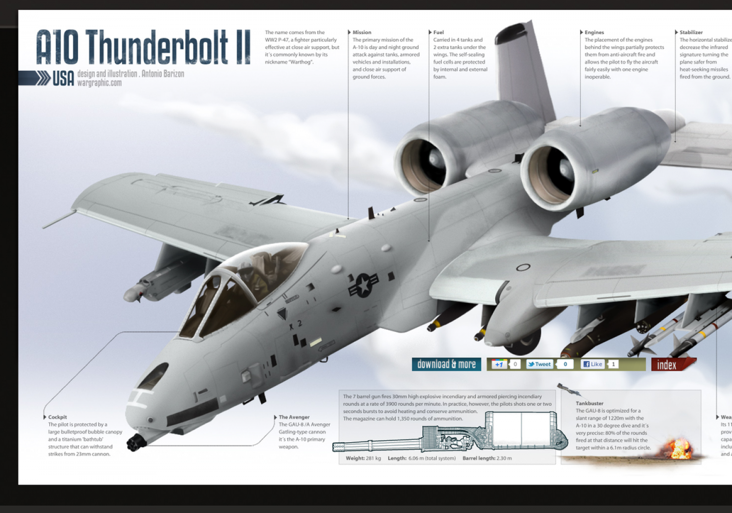 A10 Thunderbolt II | Visual.ly