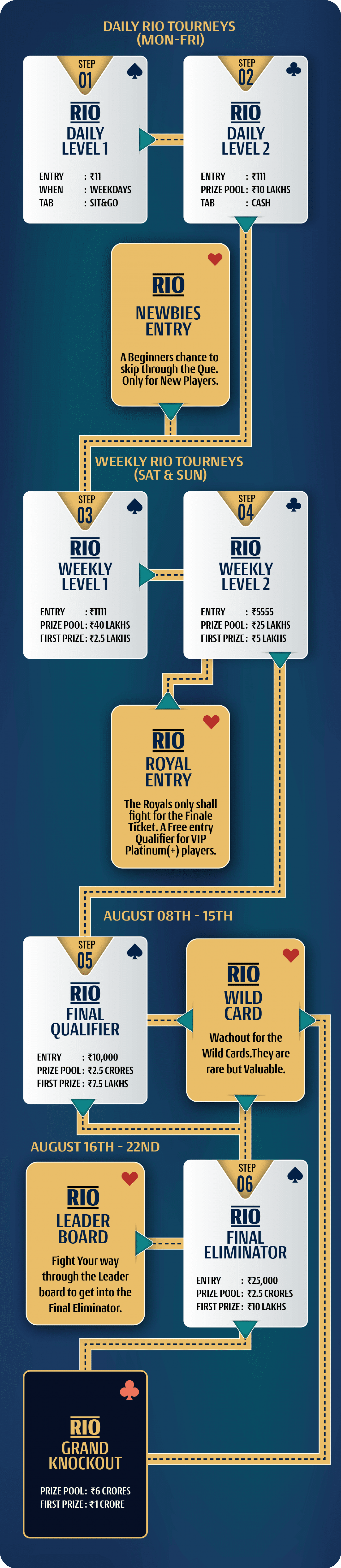 A23 RIO Tourney 2021   Play Rummy Indian Open Tournament Online and Win Real Cash Big Infographic