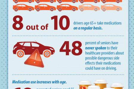 AAA's Roadwise Rx Infographic