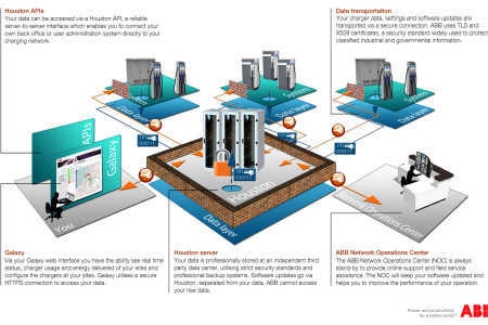 ABB Application interfaces - Charging networks (Electric Vehicle ... Infographic