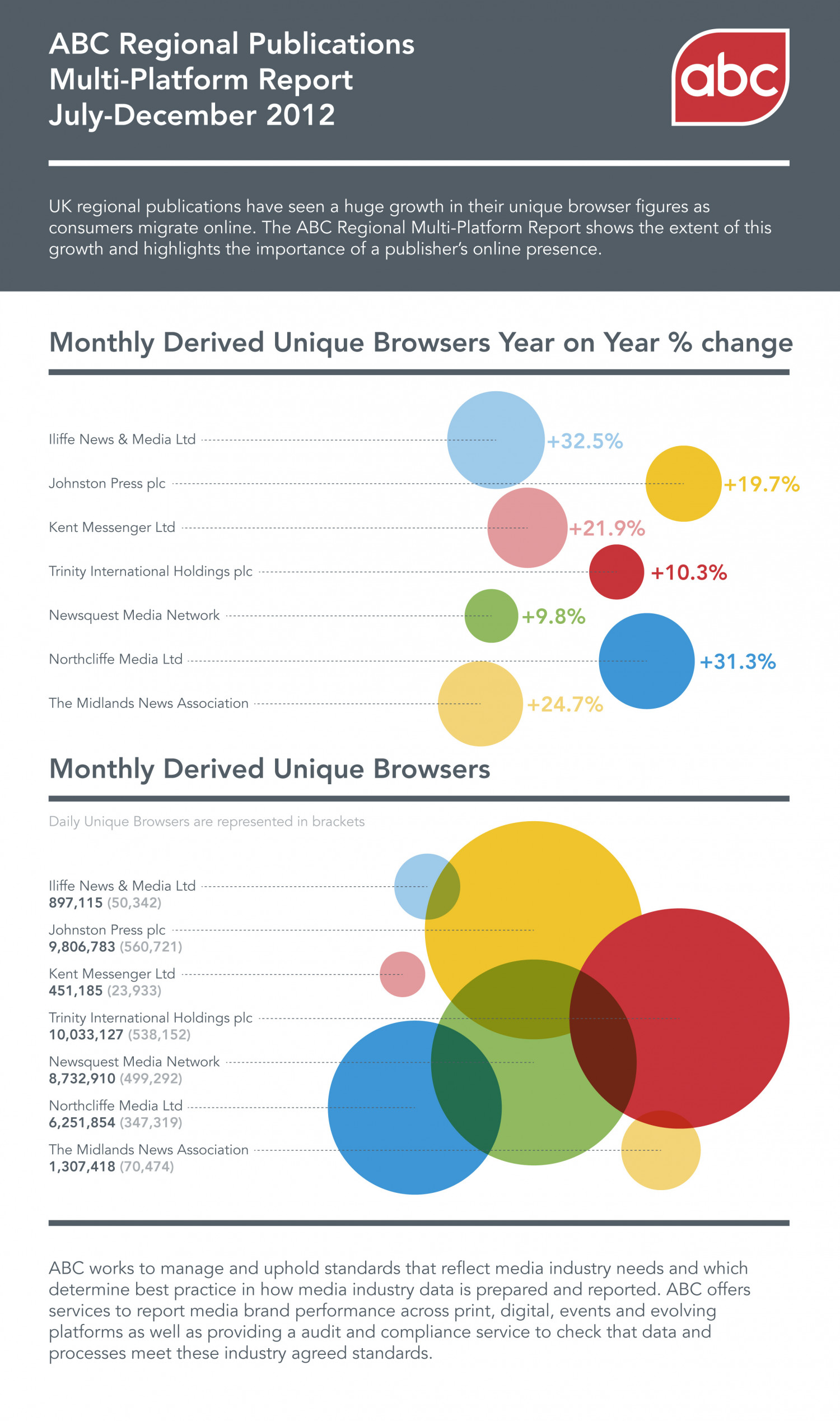 ABC Regional Publications Multi-Platform Report July - December 2012 Infographic