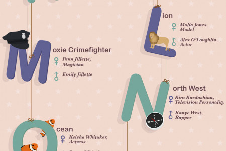 ABC's of Celebrity Baby Names Infographic