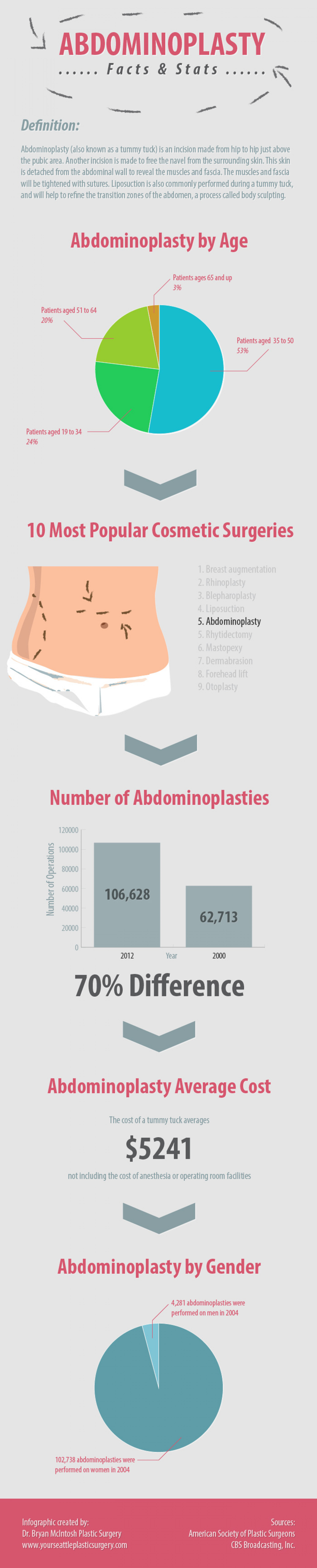 Abdominoplasty Facts & Stats Infographic