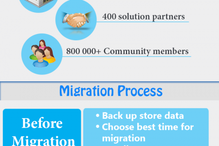 AbleCommerce to Magento Switch in a Romp Infographic